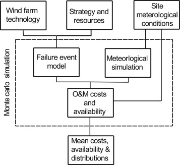 Sensitivity analysis of offshore wind farm operation and 21 offshore wind model sciox Gallery