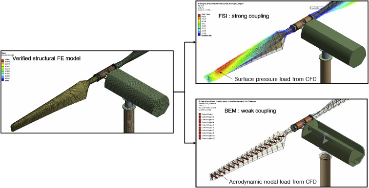 Evaluation of equivalent structural properties of NREL phase VI wind