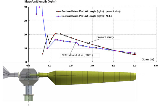 Evaluation of equivalent structural properties of NREL phase