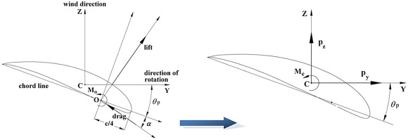 Aero-structural design and optimization of a small wind