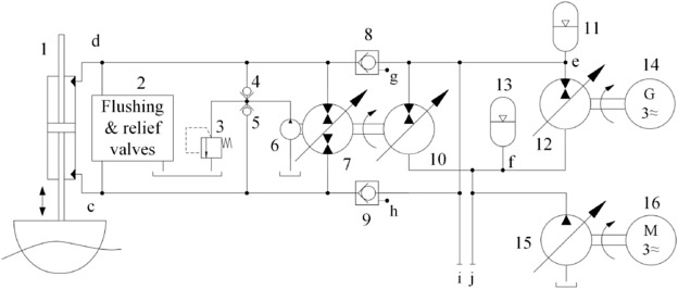 Power take-off concept for wave energy converters based on