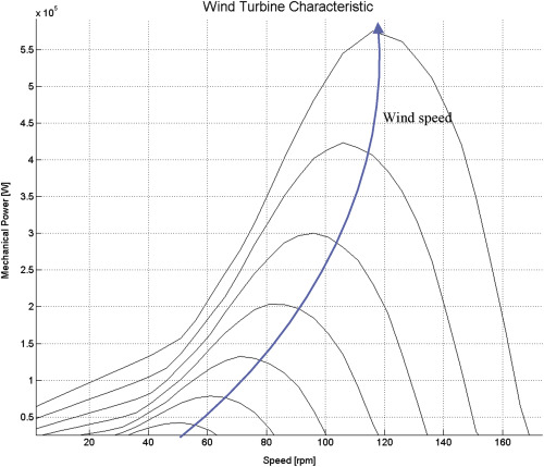 An Emulator For Fixed Pitch Wind Turbine Studies