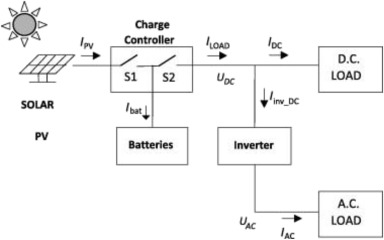 A Novel Optimization Method For Designing Stand Alone Photovoltaic System Sciencedirect