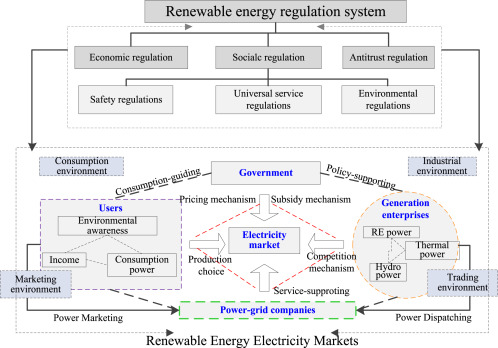 A Regulatory Policy To Promote Renewable Energy Consumption In China Review And Future Evolutionary Path Sciencedirect