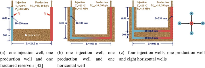 Heat extraction of novel underground well pattern systems