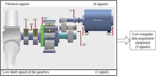 Vibration condition monitoring system for wind turbine