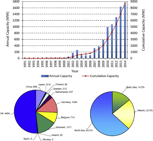Environmental and social footprint of offshore wind energy