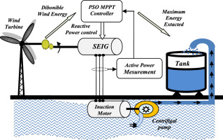 PSO-based MPPT control of wind-driven Self-Excited Induction