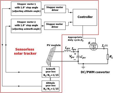 Novel high efficient offline sensorless dual-axis solar