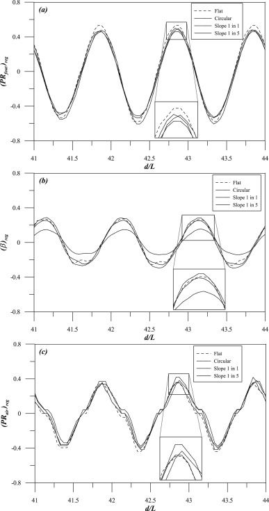 Effects Of Bottom Profile Of An Oscillating Water Column Device On