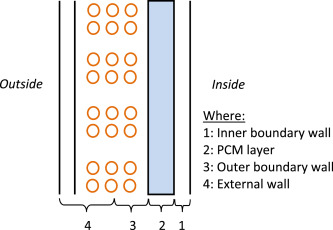 Evaluation of the application of Phase Change Materials (PCM) on the
