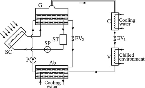 Review on sorption materials and technologies for heat pumps