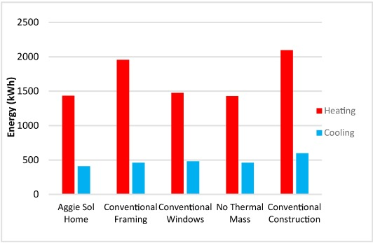 Energy efficiency measures in affordable zero net energy housing: A