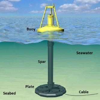 Optimal control of wave energy converters - ScienceDirect