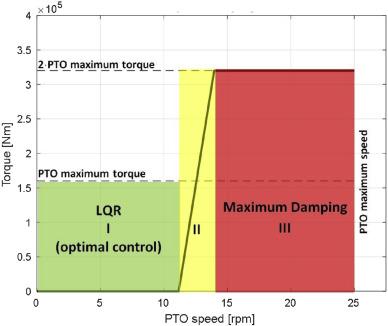 ISWEC linear quadratic regulator oscillating control