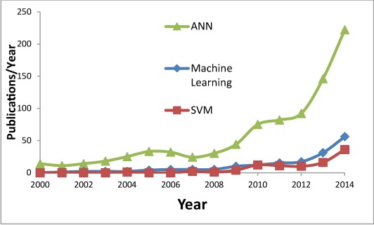 Machine learning methods for solar radiation forecasting: A
