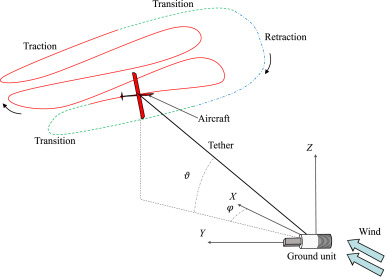 On the take-off of airborne wind energy systems based on rigid wings