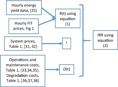 Quantifying economic risk in photovoltaic power projects - ScienceDirect