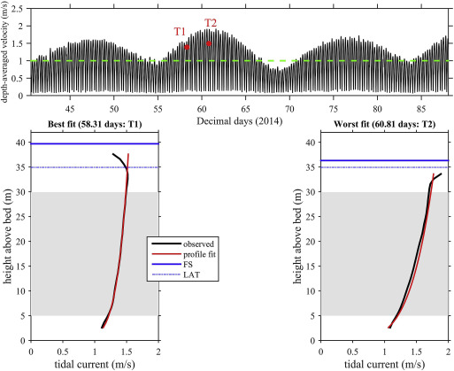 Characteristics of the velocity profile at tidal-stream energy sites