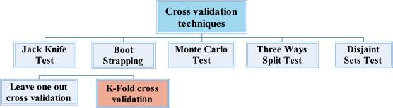 A novel soft computing model (Gaussian process regression with K