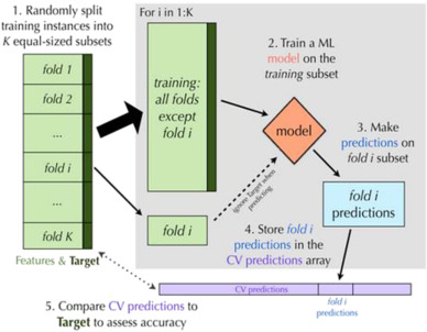 A novel soft computing model (Gaussian process regression with K