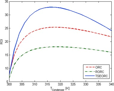 A comparative profitability study of geothermal electricity