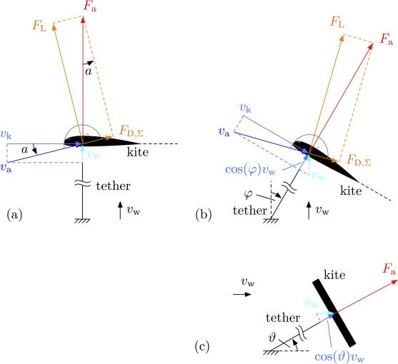 Drag power kite with very high lift coefficient sciencedirect fig ccuart Image collections