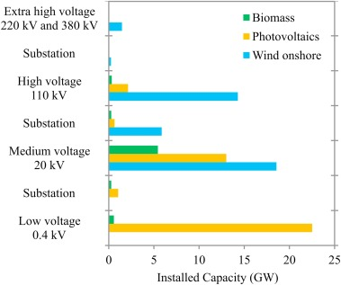 The German experience with integrating photovoltaic systems