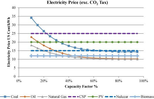 Predictions of UAE's renewable energy mix in 2030 - ScienceDirect