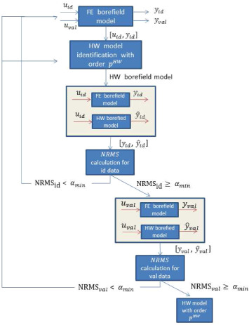 Control-oriented modeling of geothermal borefield thermal