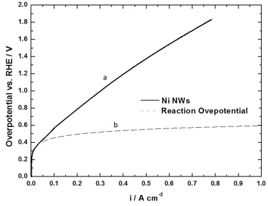 Nanostructured electrodes for hydrogen production in