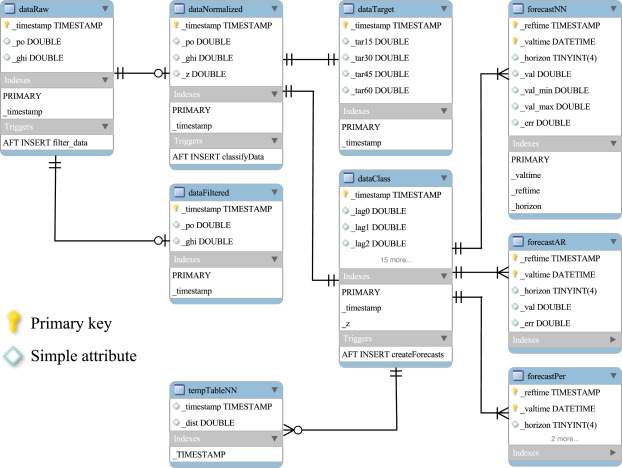 A database infrastructure to implement real-time solar and
