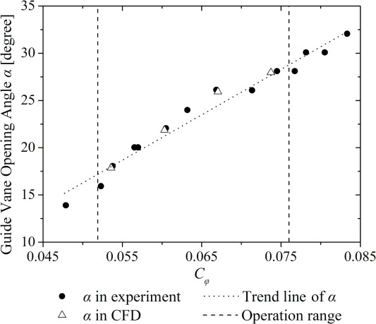 Cavitation behavior study in the pump mode of a reversible