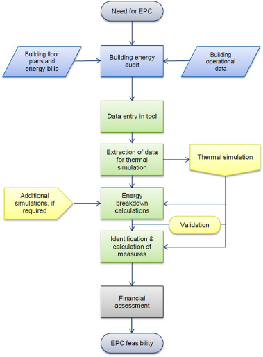 Renewable Energy Performance Contracting In The Tertiary Sector Standardization To Overcome Barriers In Greece Sciencedirect