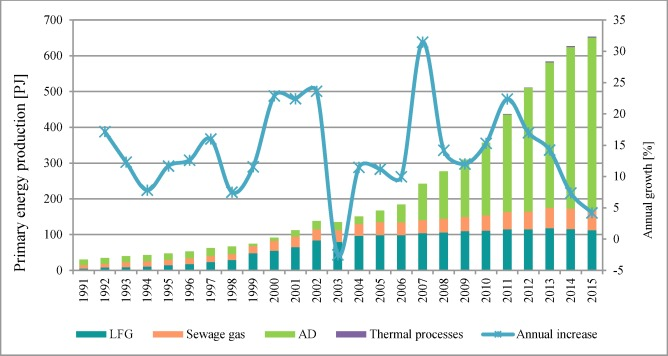 Biogas: Developments and perspectives in Europe - ScienceDirect