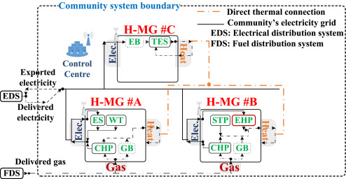 Smart transactive energy framework in grid-connected multiple home