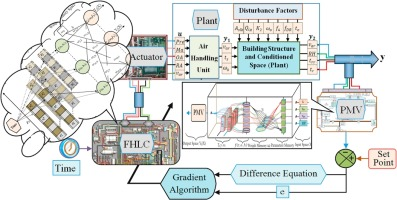 Analysis and optimization of HVAC control systems based on energy