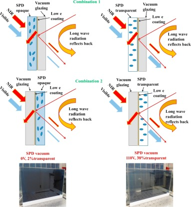 Advances in switchable and highly insulating autonomous (self