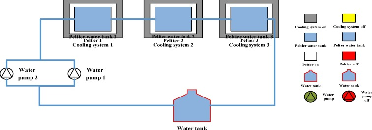 Development of an automatic solar-powered domestic water cooling