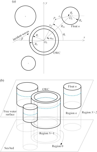 Theoretical Modelling Of A New Hybrid Wave Energy Converter In