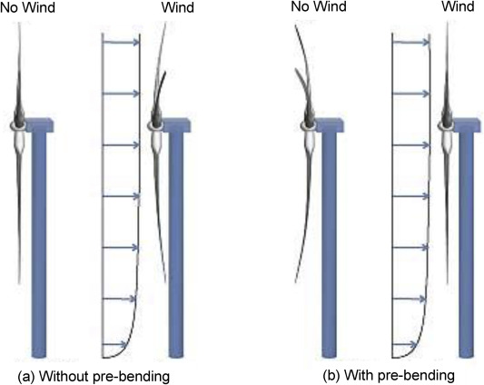 Plant leaf-mimetic smart wind turbine blades by 4D printing