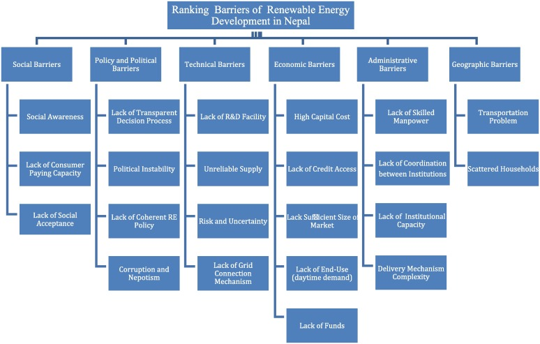 An analysis on barriers to renewable energy development in the