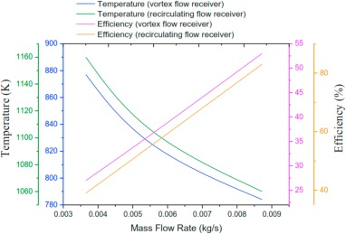 Numerical Study On The Influence Of Vortex Flow And Recirculating