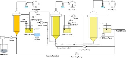 Production Of Biogas From Cassava Wastewater Using A Three Stage