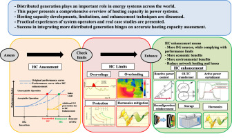 State Of The Art Of Hosting Capacity In Modern Power Systems With Distributed Generation Sciencedirect