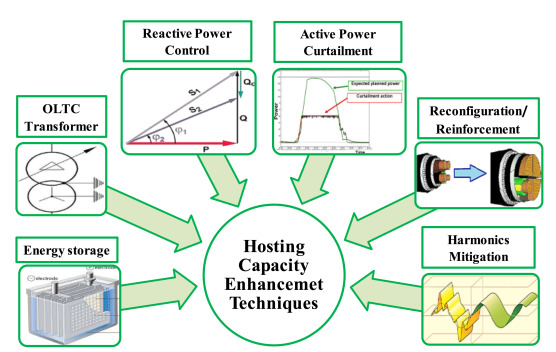 State-of-the-art of hosting capacity in modern power systems