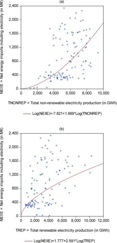 the macroeconomic impact of renewable electricity power generation