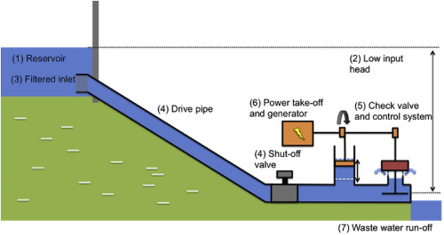 Generating renewable power from water hammer pressure surges