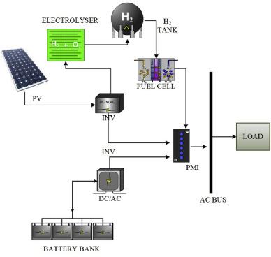 Optimization of renewable hybrid energy systems – A multi-objective