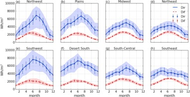 A climatology of solar irradiance and its controls across